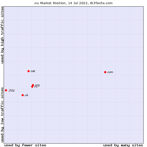 Market position of .nu