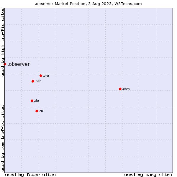 Market position of .observer