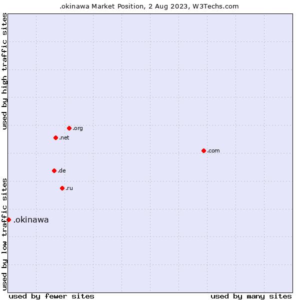 Market position of .okinawa