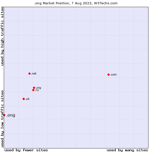 Market position of .ong