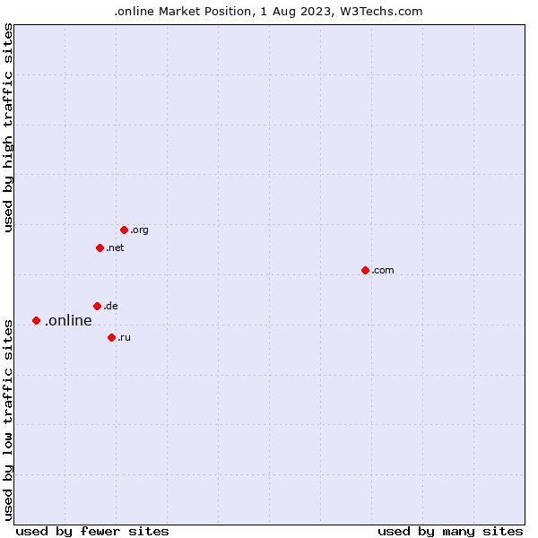 Market position of .online