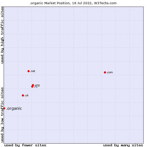 Market position of .organic