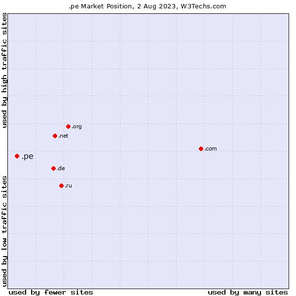 Market position of .pe