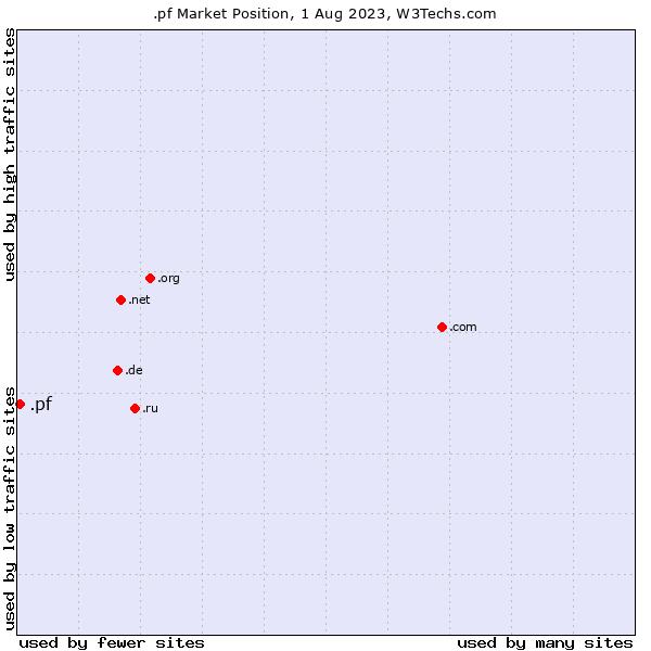 Market position of .pf