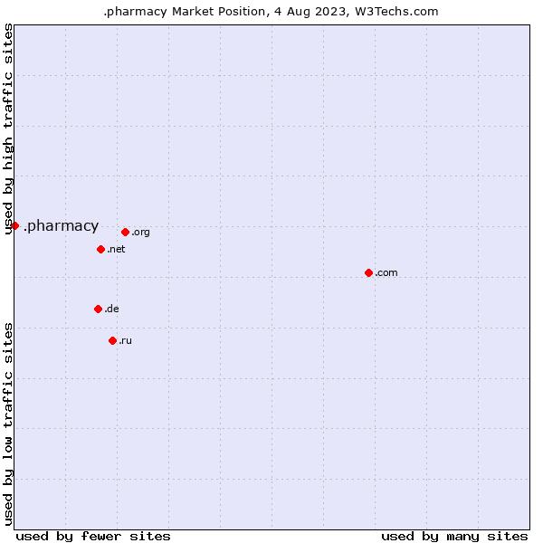 Market position of .pharmacy