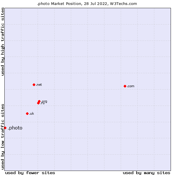 Market position of .photo