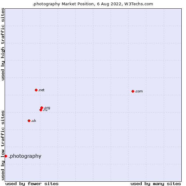 Market position of .photography