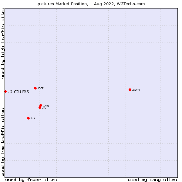 Market position of .pictures