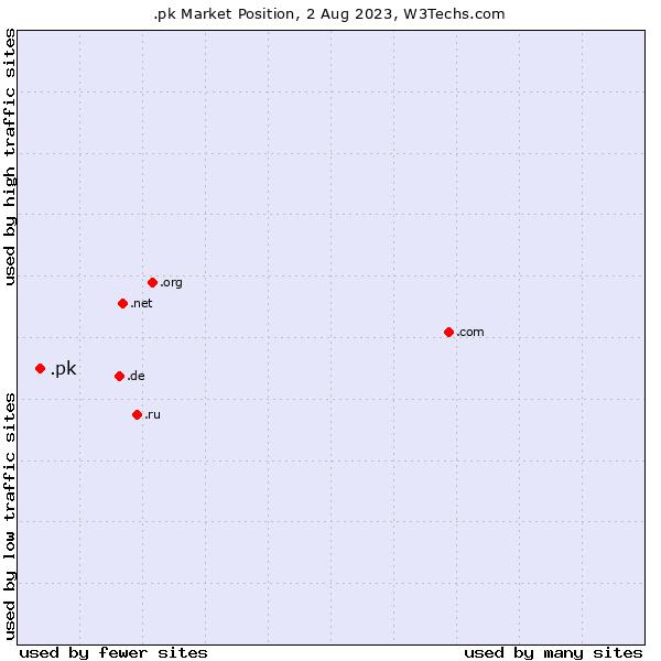 Market position of .pk