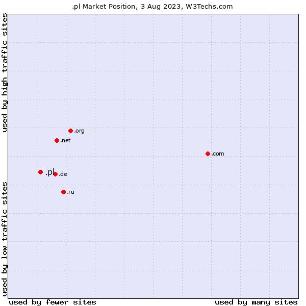 Market position of .pl