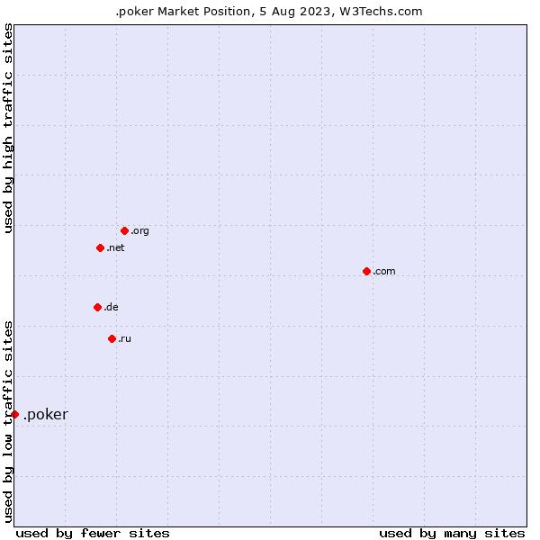 Market position of .poker