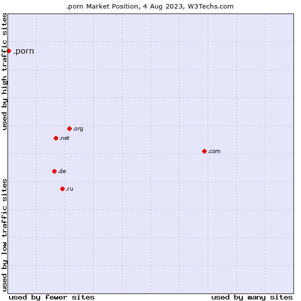 Market position of .porn