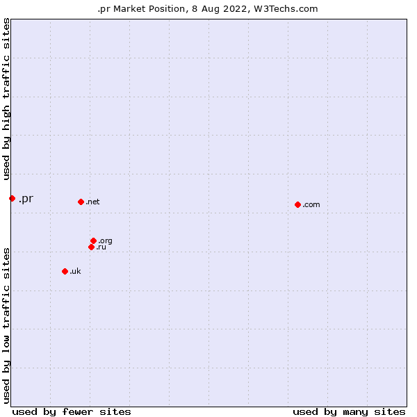 Market position of .pr