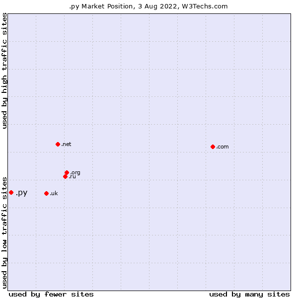 Market position of .py
