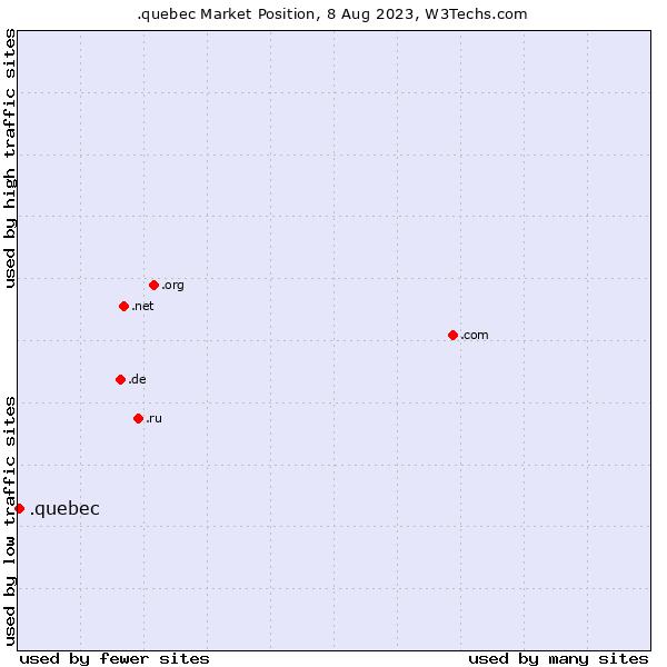 Market position of .quebec