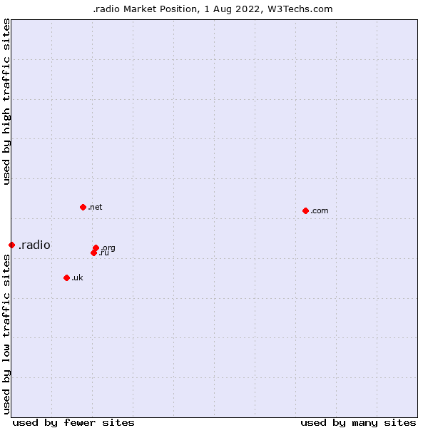 Market position of .radio