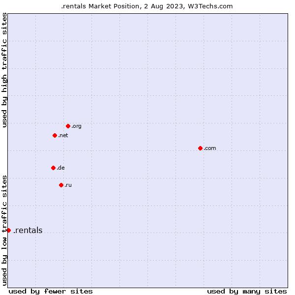 Market position of .rentals