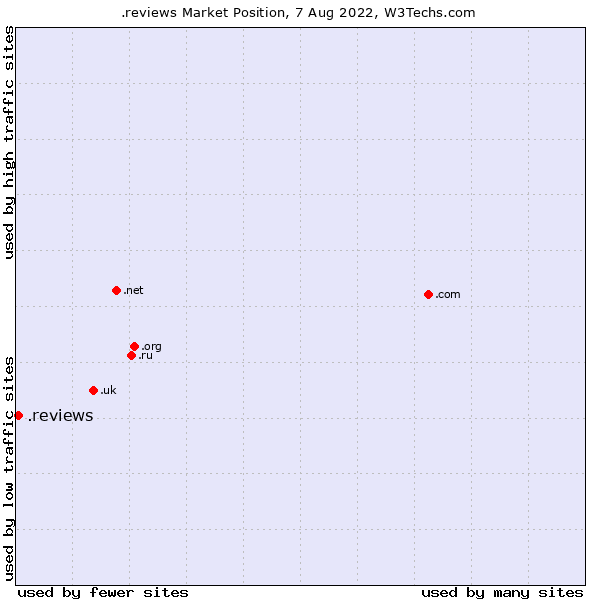 Market position of .reviews