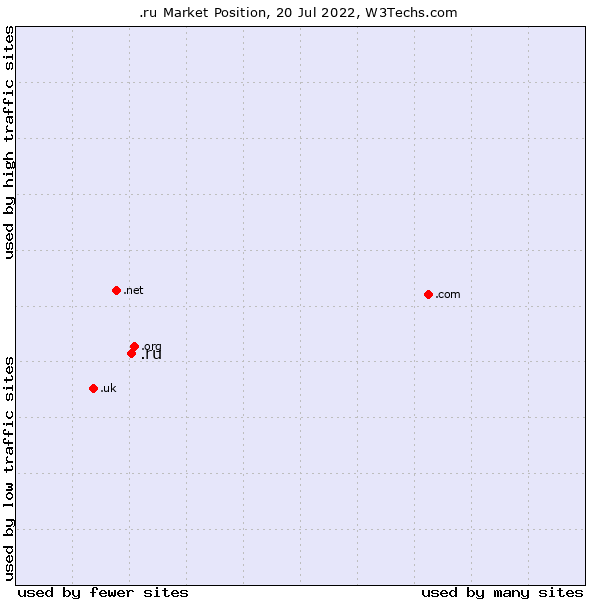 Market position of .ru