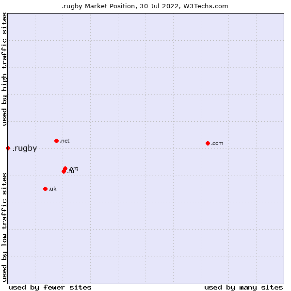 Market position of .rugby