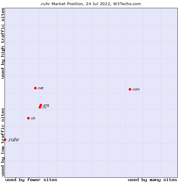 Market position of .ruhr