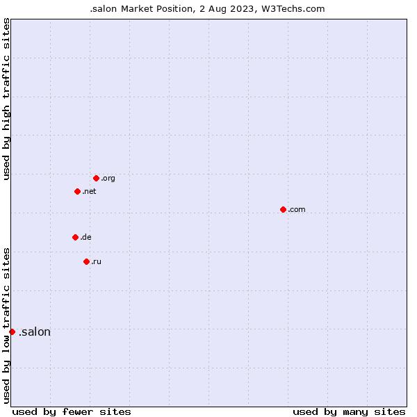 Market position of .salon