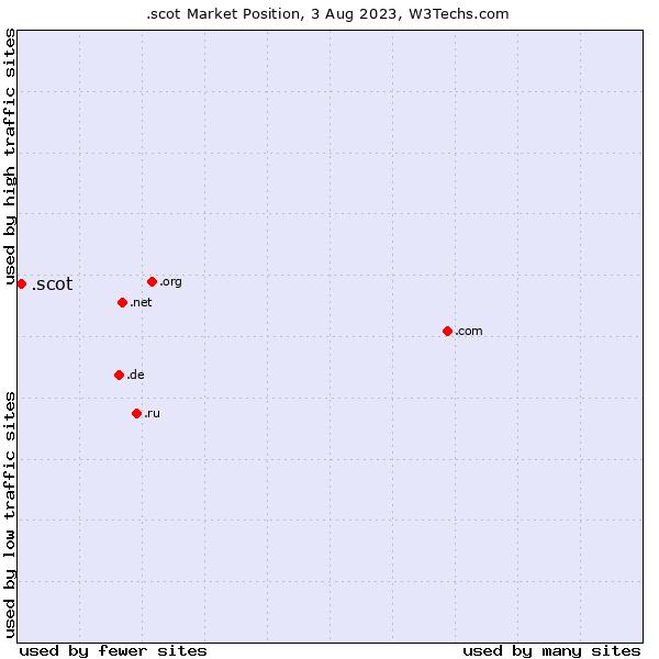 Market position of .scot