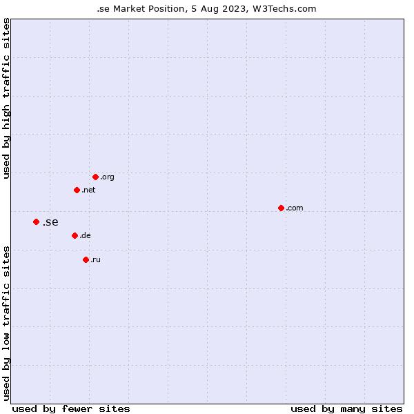 Market position of .se