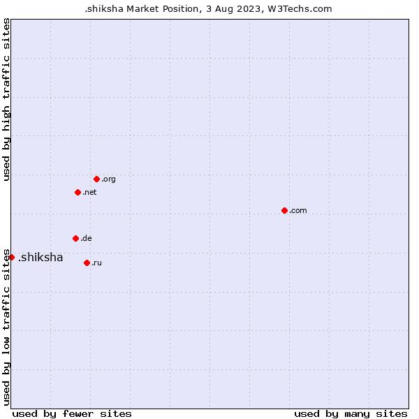 Market position of .shiksha