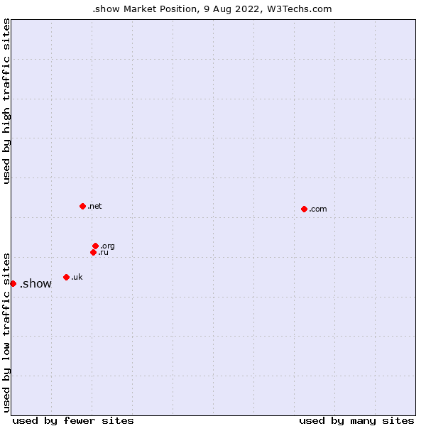Market position of .show