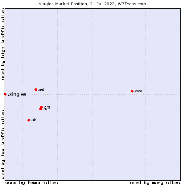 Market position of .singles