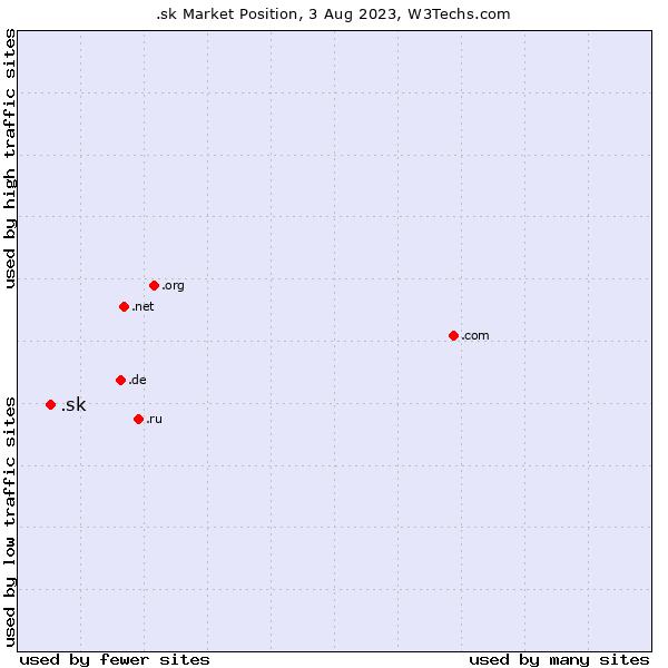 Market position of .sk