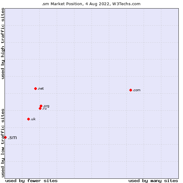 Market position of .sm
