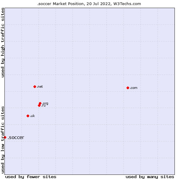 Market position of .soccer