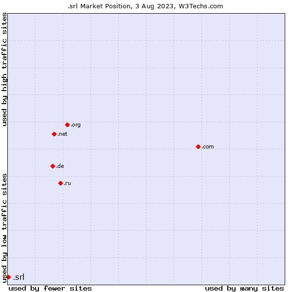 Market position of .srl