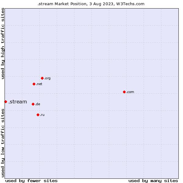 Market position of .stream