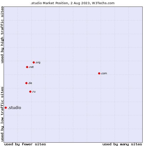 Market position of .studio