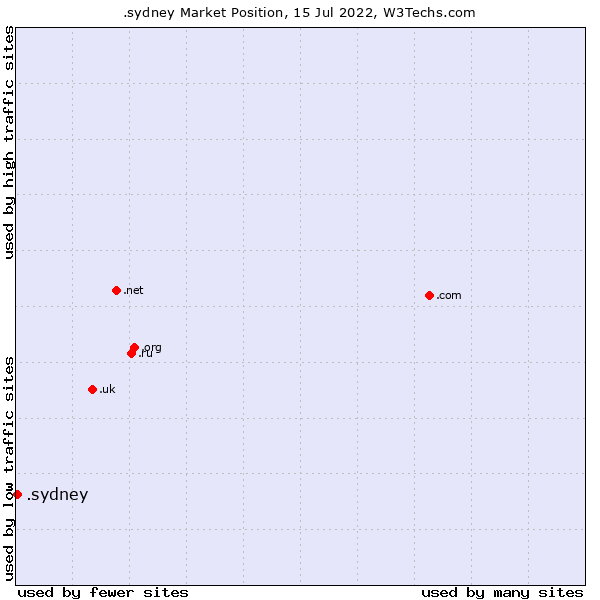 Market position of .sydney