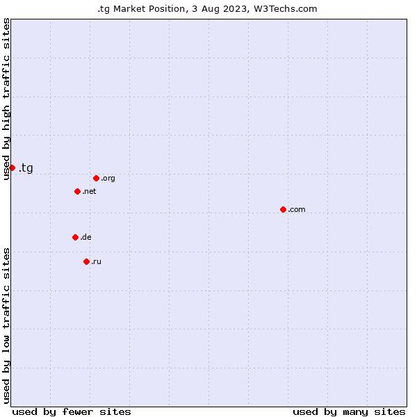 Market position of .tg