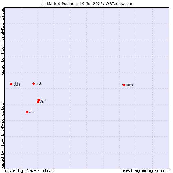 Market position of .th