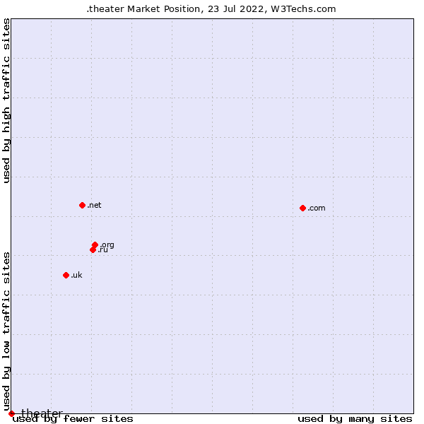 Market position of .theater
