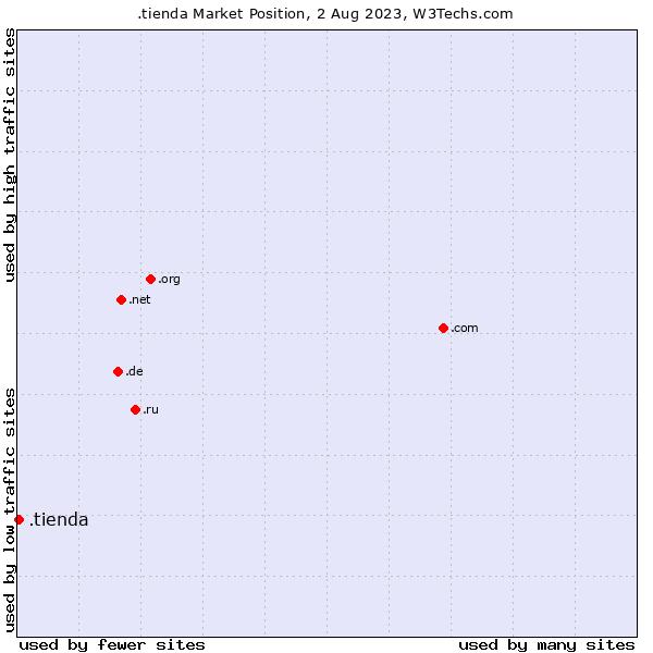 Market position of .tienda