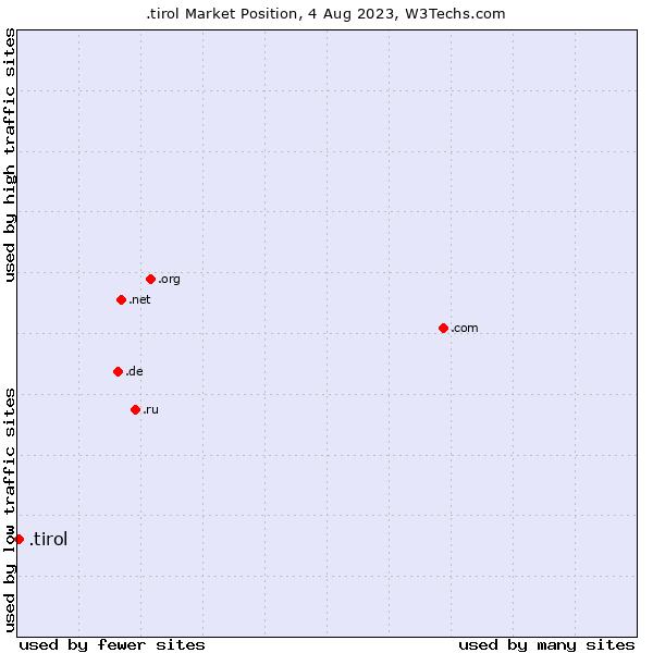 Market position of .tirol