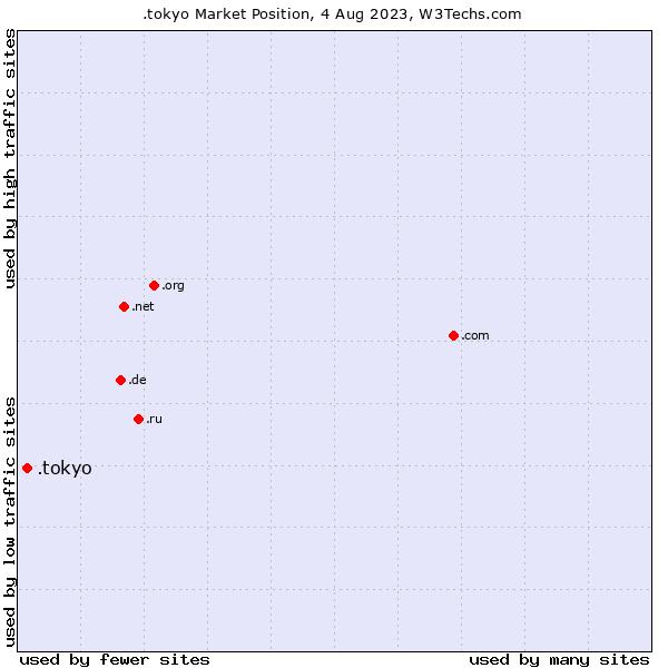 Market position of .tokyo