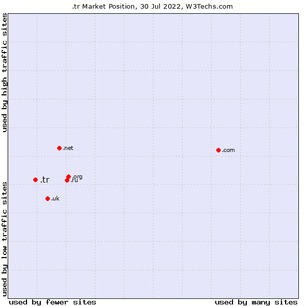 Market position of .tr