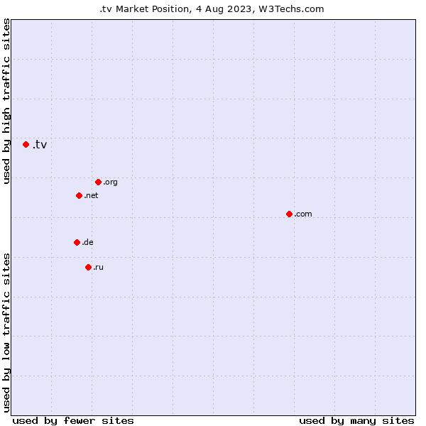 Market position of .tv