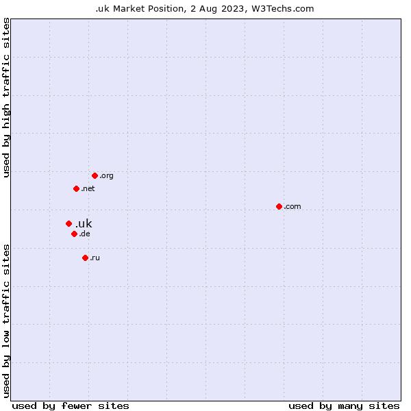 Market position of .uk
