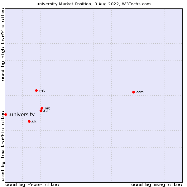 Market position of .university