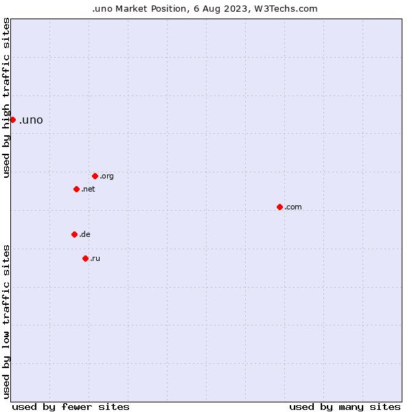 Market position of .uno