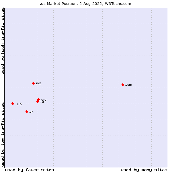 Market position of .us